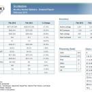 Scottsdale Real Estate Market Statistics February 2013